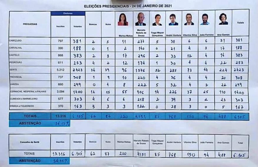 Resultados das Eleições Presidencias2021  no Concelho da Sertã